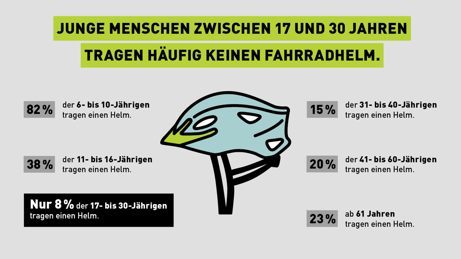 148x90_BMVI_Fahrradhelmaktion_Infografiken